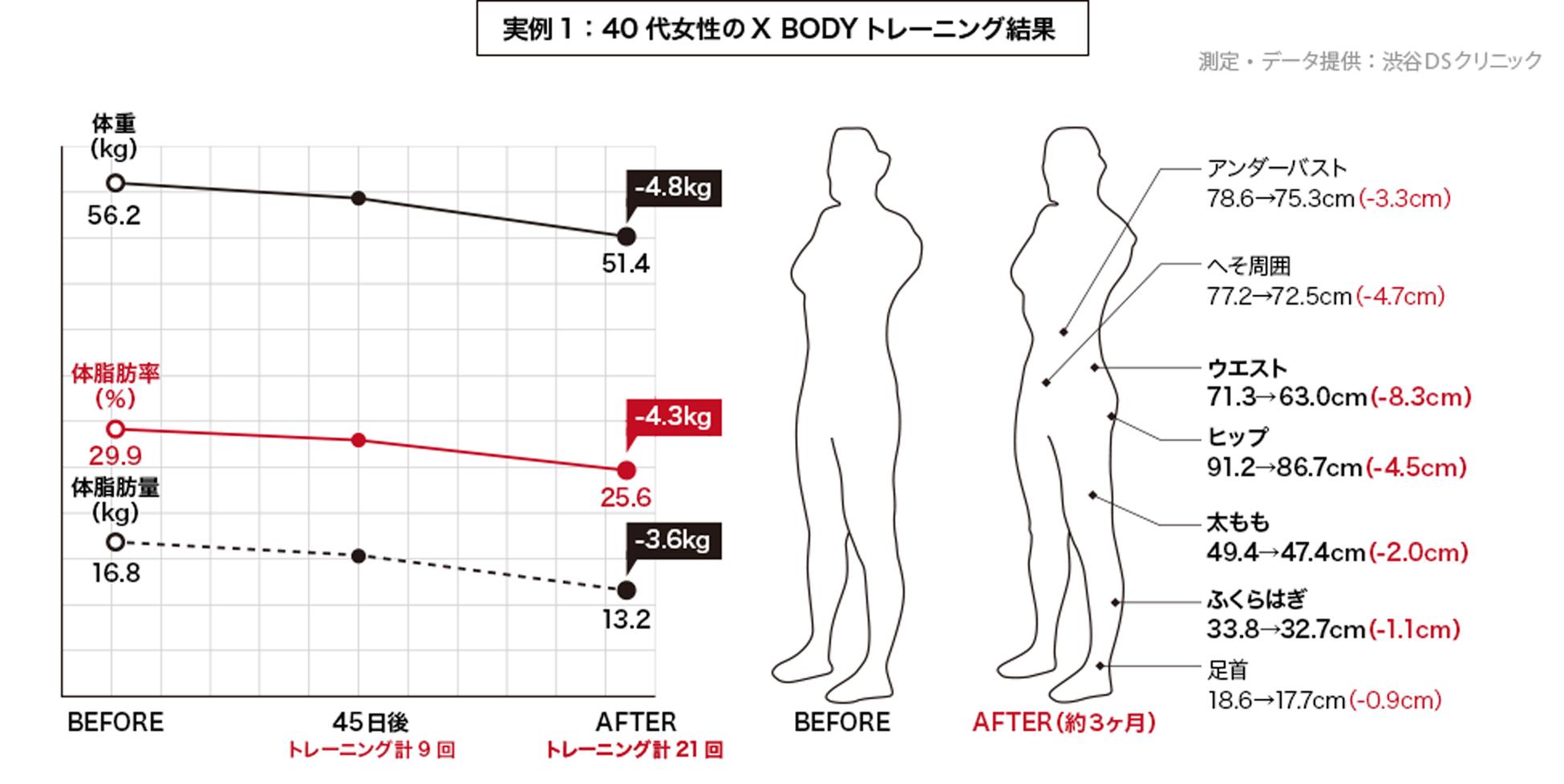 実例1:40代女性のX BODYトレーニング結果
